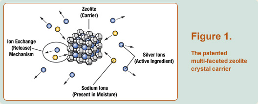 Agion technology operates at the surface of a product through the controlled release of elemental ions which attack microbes and inhibit their growth in three different ways. Sciessent offers a variety of element-based technologies to suit various manufacturing and product requirements.