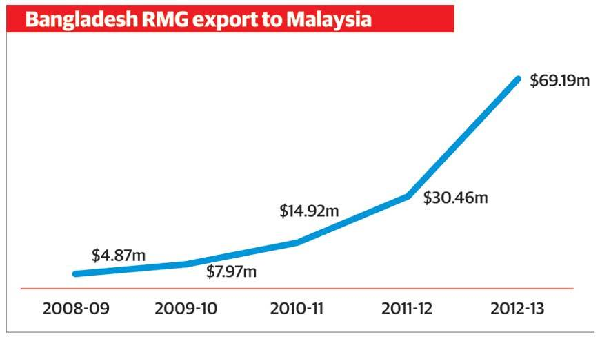 In  fiscal 2012-13, export of Bangladesh's readymade garment products marked nearly 13% growth to $21.5bn. © Dhaka Tribune