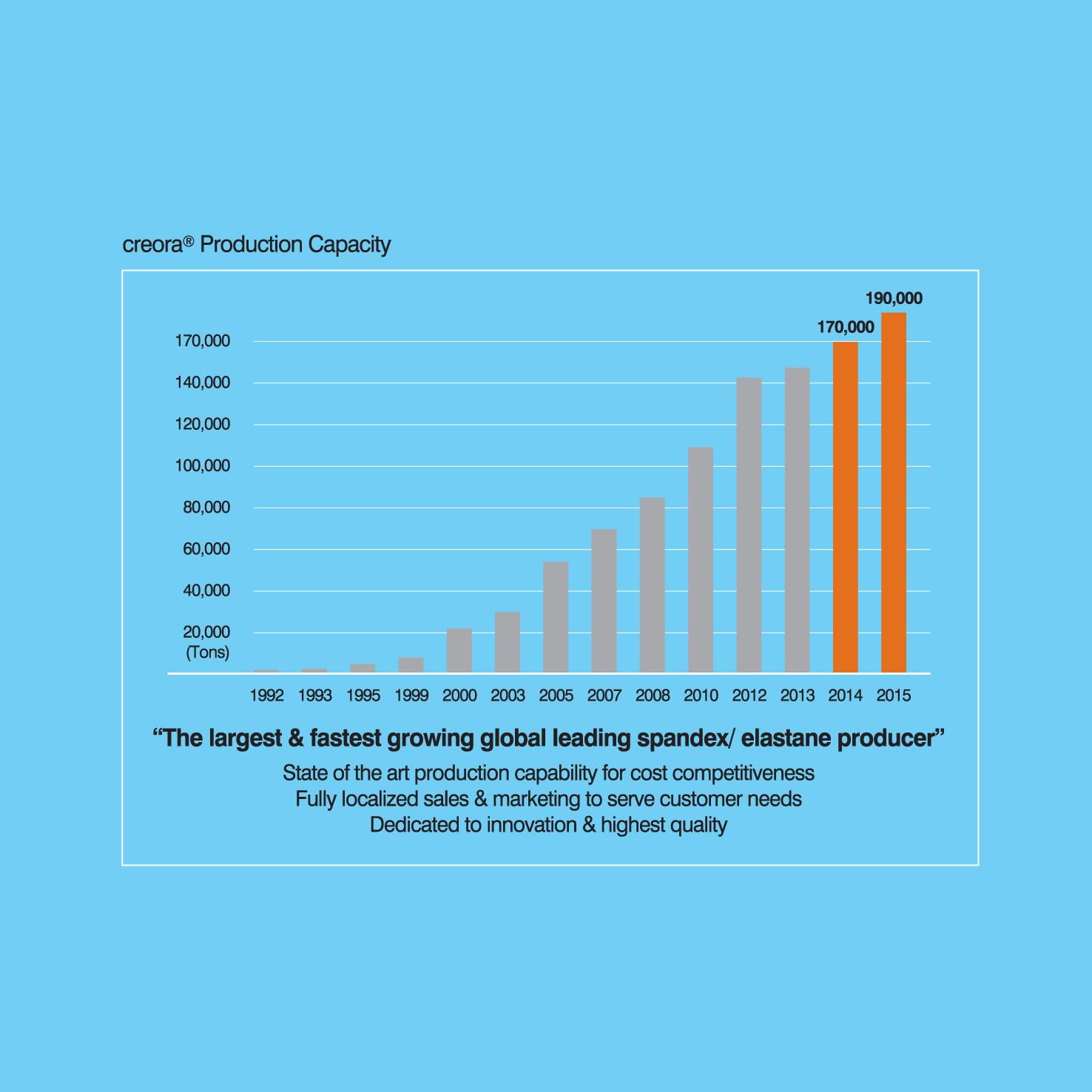 Creora production capacity. © Hyosung Corporation