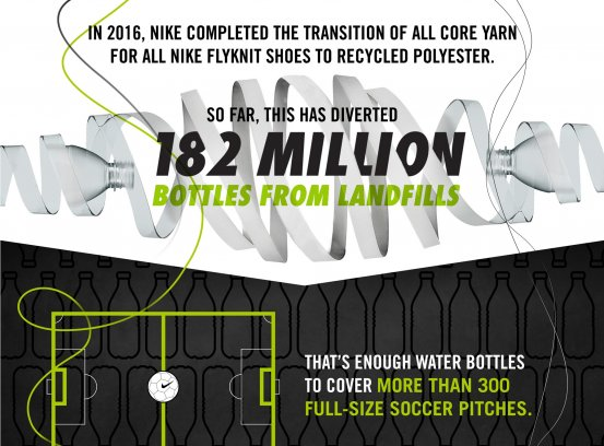 Nike Flyknit shoes to recycled polyester