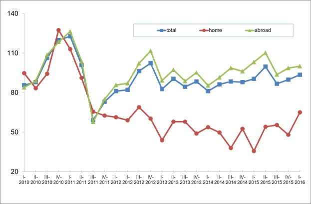 Italian textile machinery: the index of orders at constant value (basis 2010=100). © ACIMIT
