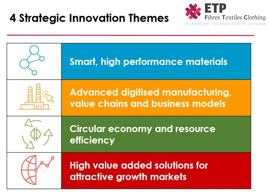 Four strategic innovation themes. © Textile ETP