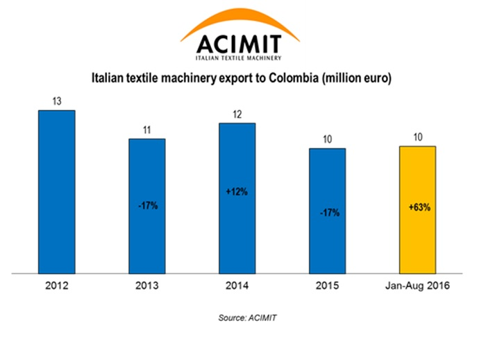 Italian textile machinery export to Colombia. © ACIMIT