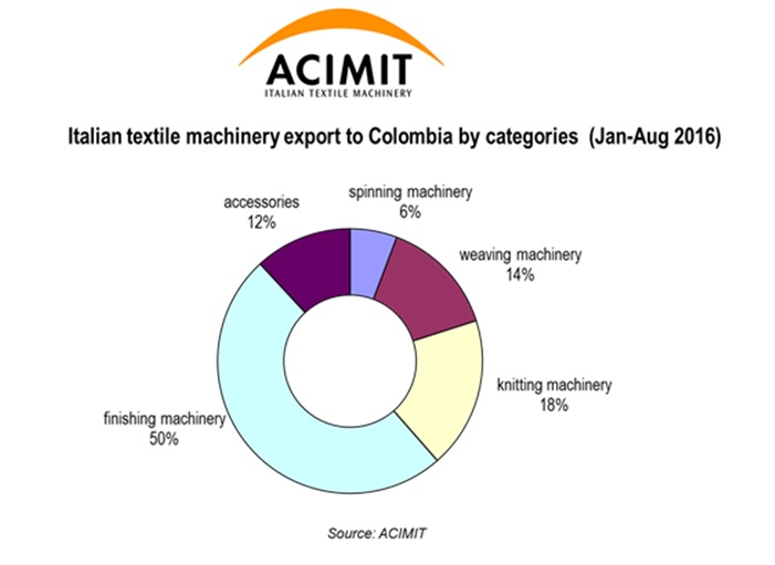 Italian textile machinery export to Colombia by categories. © ACIMIT