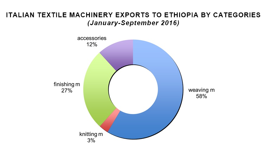 Italian textile machinery exports to Ethiopia by categories. © ACIMIT