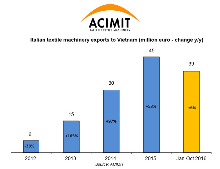 Italian textile machinery exports to Vietnam (million EUR - change y/y). © ACIMIT