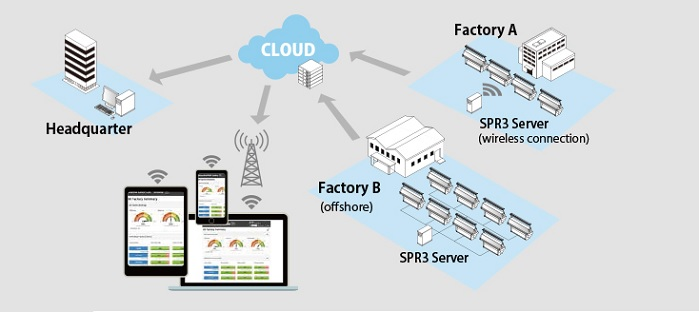 SPR3 Application (Online Monitoring). © Shima Seiki