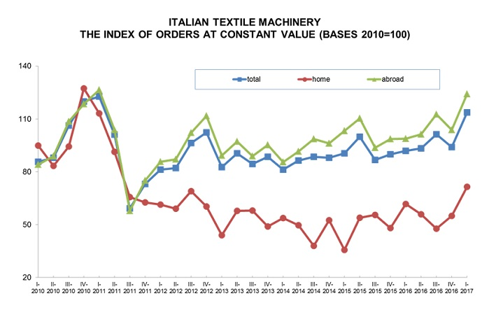 Italian textile machinery: the index of orders at constant value. © ACIMIT