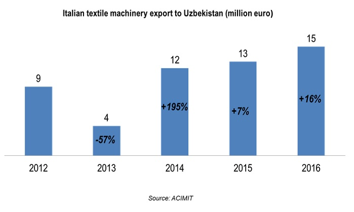 Italian textile machinery export to Uzbekistan. © ACIMIT