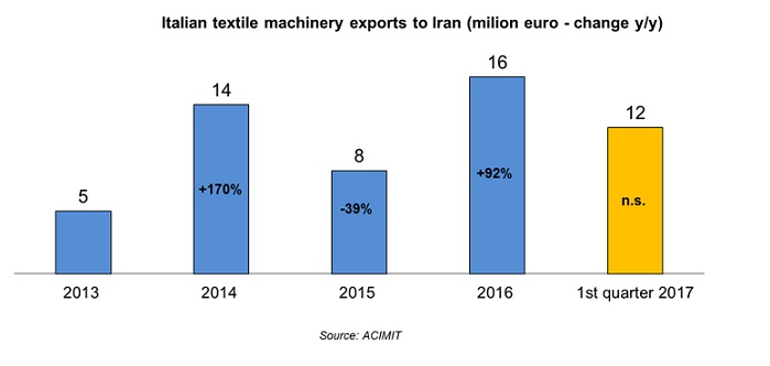 Italian textile machinery exports to Iran. © ACIMIT
