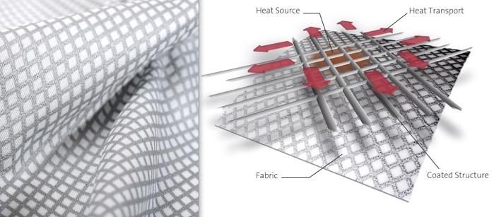 Outlast® Xelerate fabric and diagram. © Outlast Technologies LLC