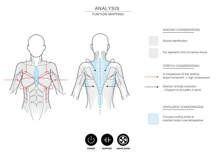 Analysis: function mapping. © Studio Eva X Carola