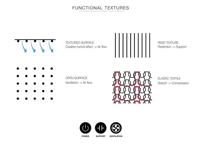 Functional textures. © Studio Eva X Carola