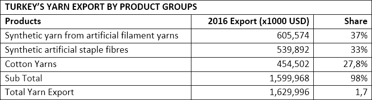 Turkey's yarn export by product groups. © Union of Turkish Exporters