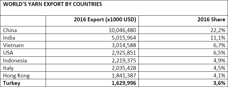 World's yarn export by countries. © ITC