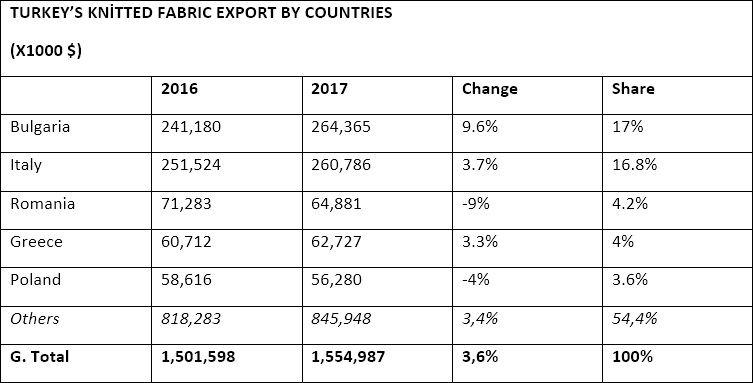 Turkey's knitted fabric export by countries. © Hasan Gulveren