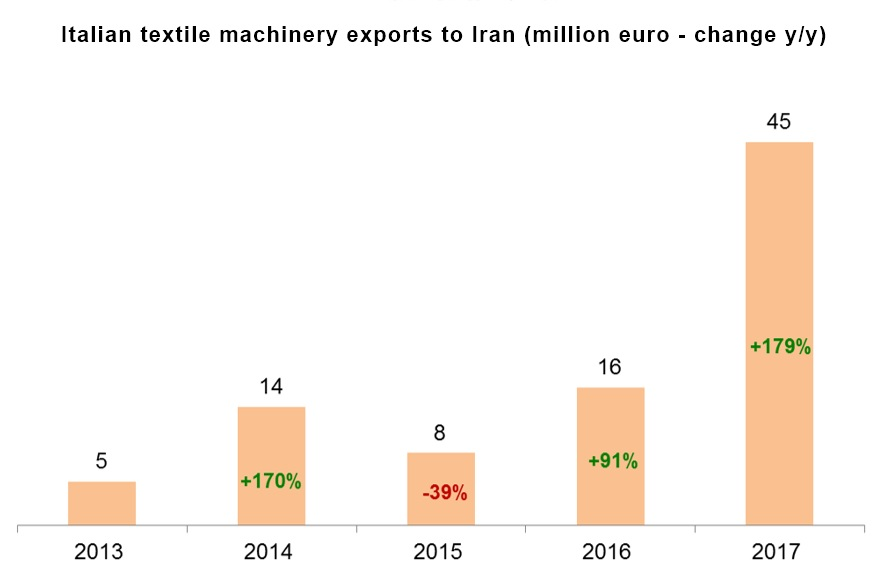Italian textile machinery exports to Iran (million euro - change y/y). © ACIMIT