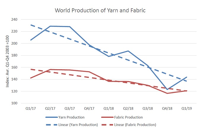 World production of yarn and fabric. © ITMF